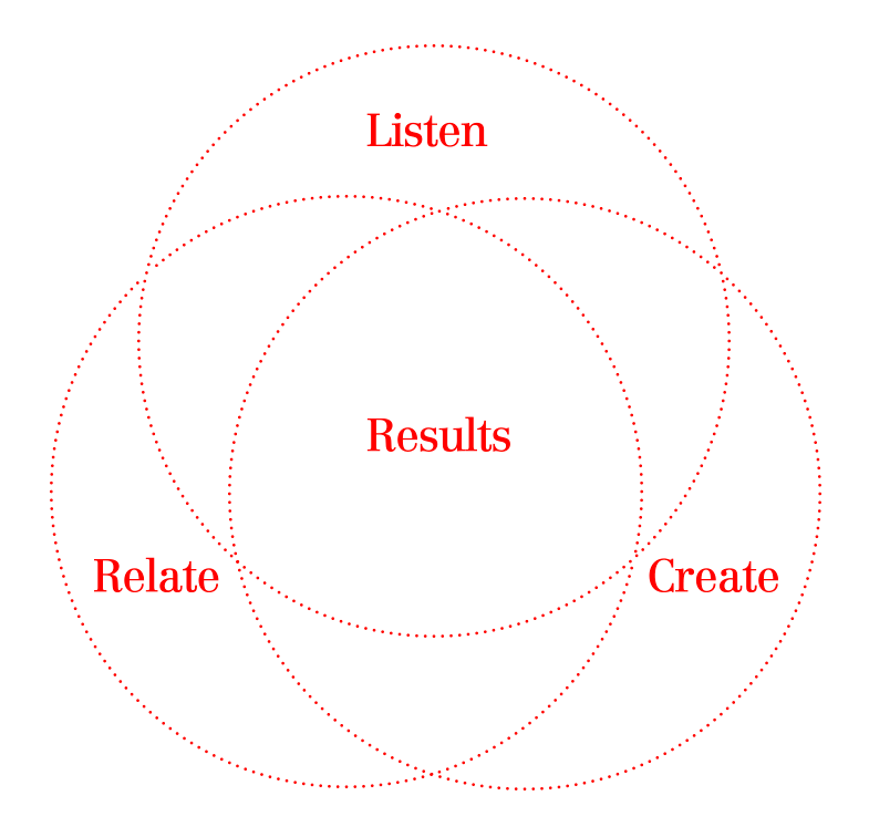Listen + Relate + Create = Results